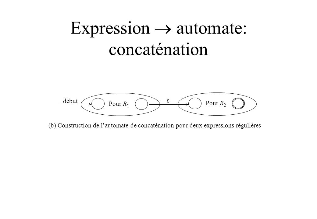 Expression  automate: concaténation