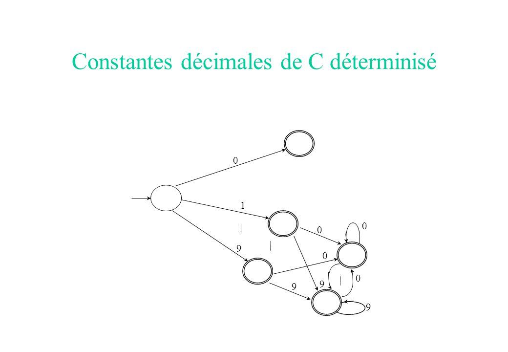Constantes décimales de C déterminisé