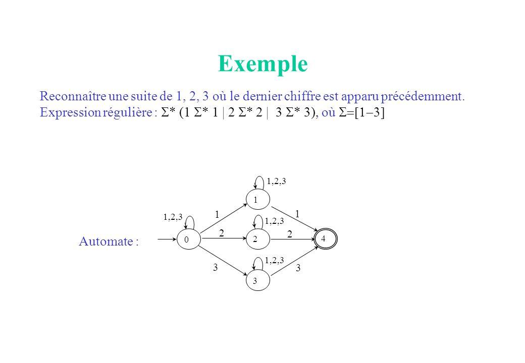 Exemple Reconnaître une suite de 1, 2, 3 où le dernier chiffre est apparu précédemment.