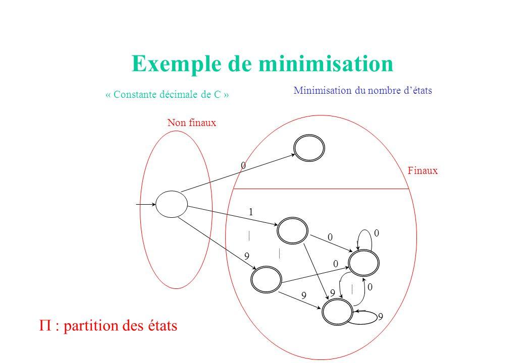 Exemple de minimisation