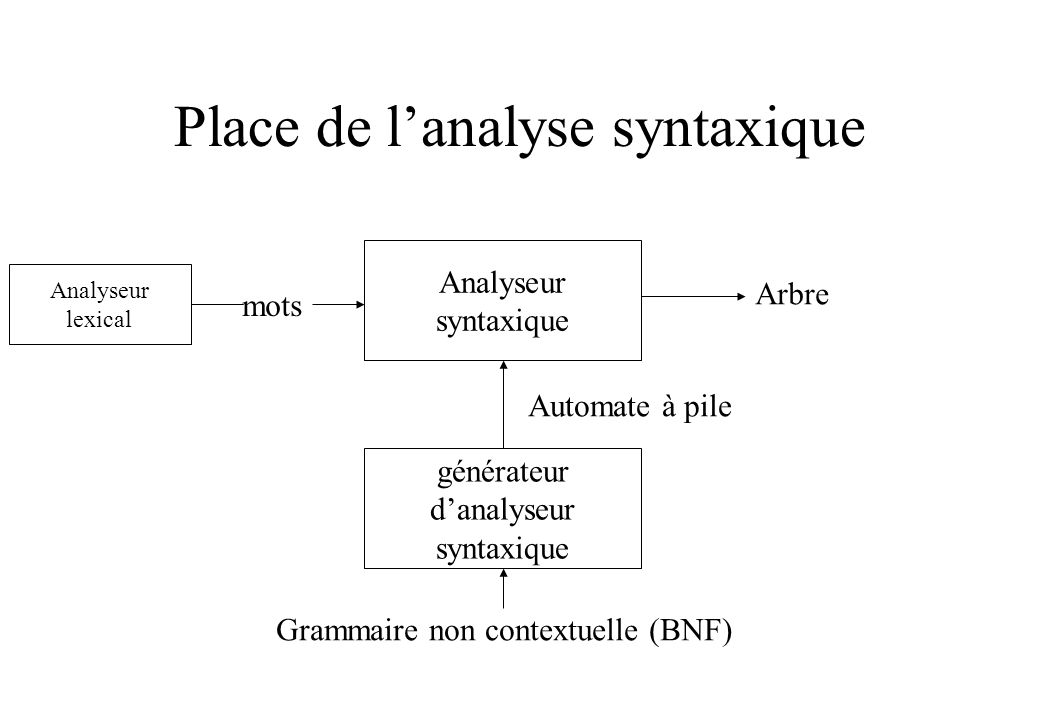 Place de l'analyse syntaxique