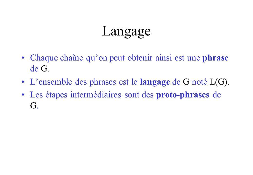 Langage Chaque chaîne qu'on peut obtenir ainsi est une phrase de G.