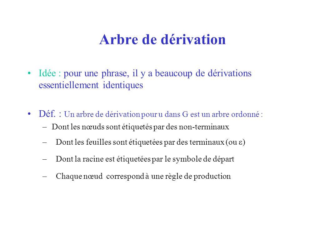 Arbre de dérivation Idée : pour une phrase, il y a beaucoup de dérivations essentiellement identiques.