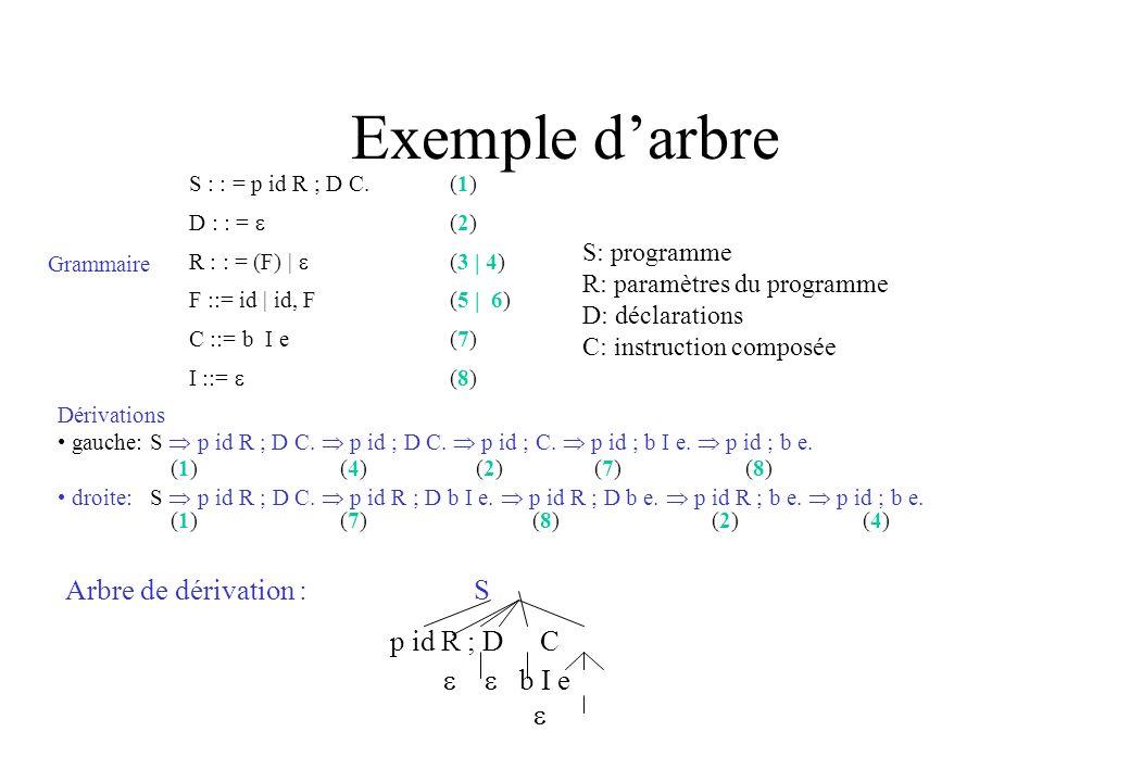 Exemple d'arbre p id R ; D C Arbre de dérivation : S   b I e 