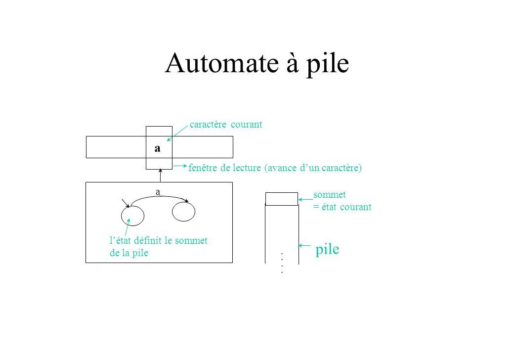 Automate à pile pile a caractère courant
