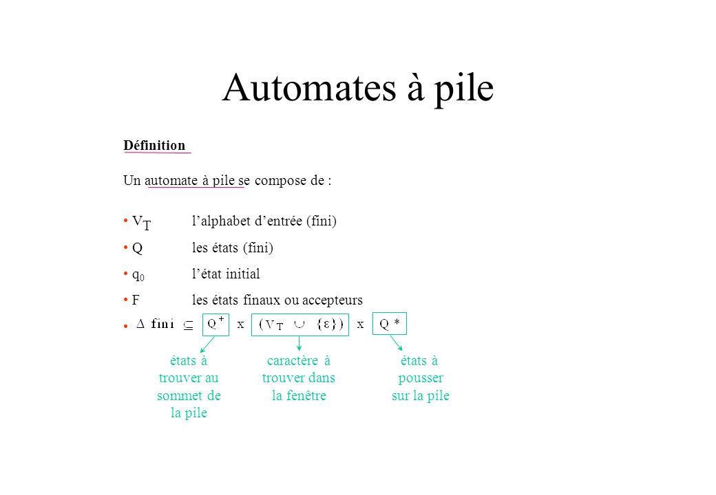 Automates à pile Définition Un automate à pile se compose de :