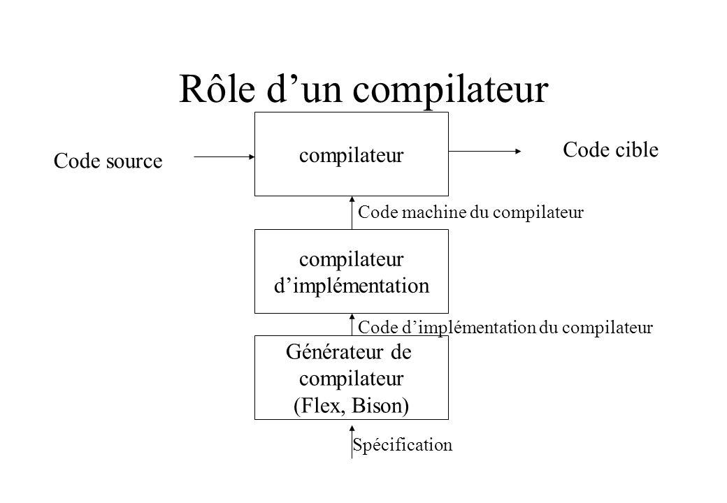Rôle d'un compilateur compilateur Code cible Code source compilateur