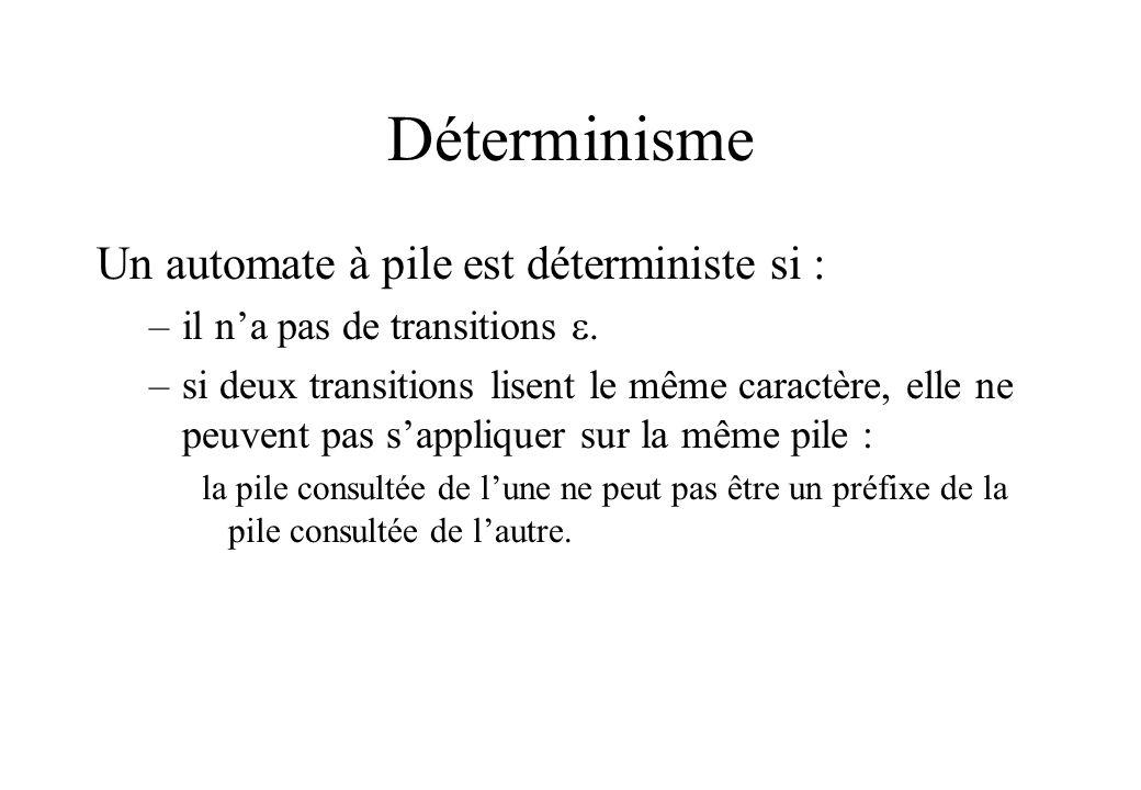Déterminisme Un automate à pile est déterministe si :