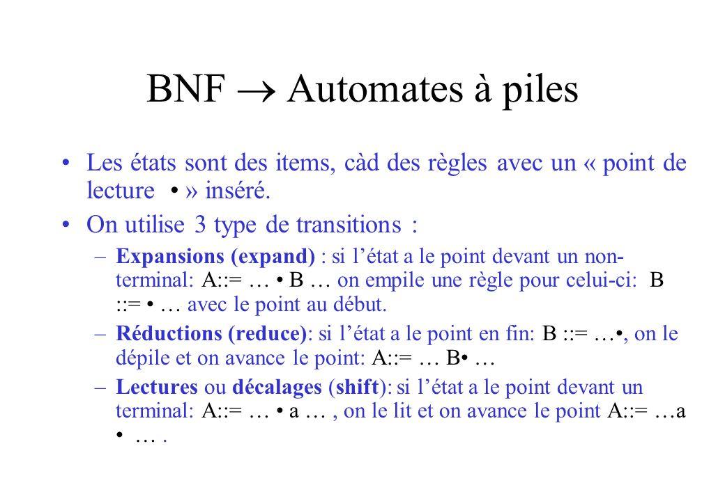BNF  Automates à piles Les états sont des items, càd des règles avec un « point de lecture • » inséré.