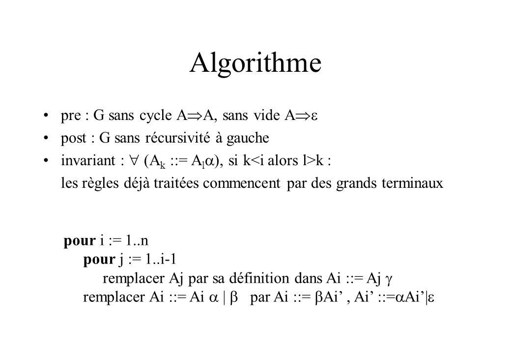 Algorithme pre : G sans cycle AA, sans vide A