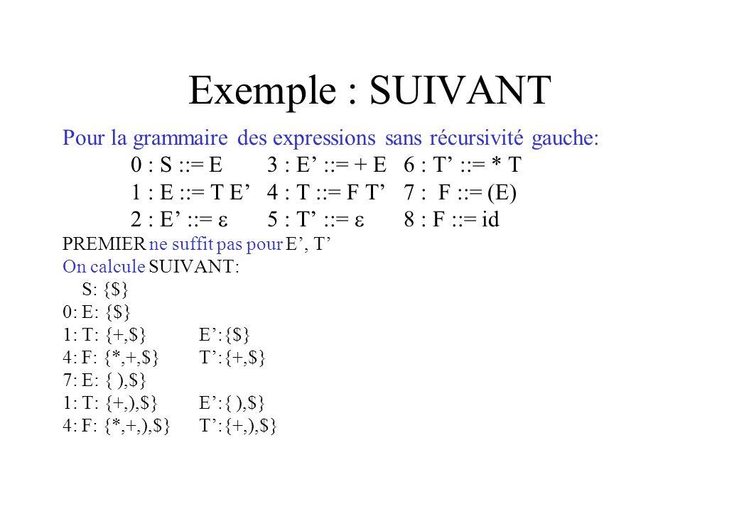 Exemple : SUIVANT Pour la grammaire des expressions sans récursivité gauche: 0 : S ::= E 3 : E' ::= + E 6 : T' ::= * T.