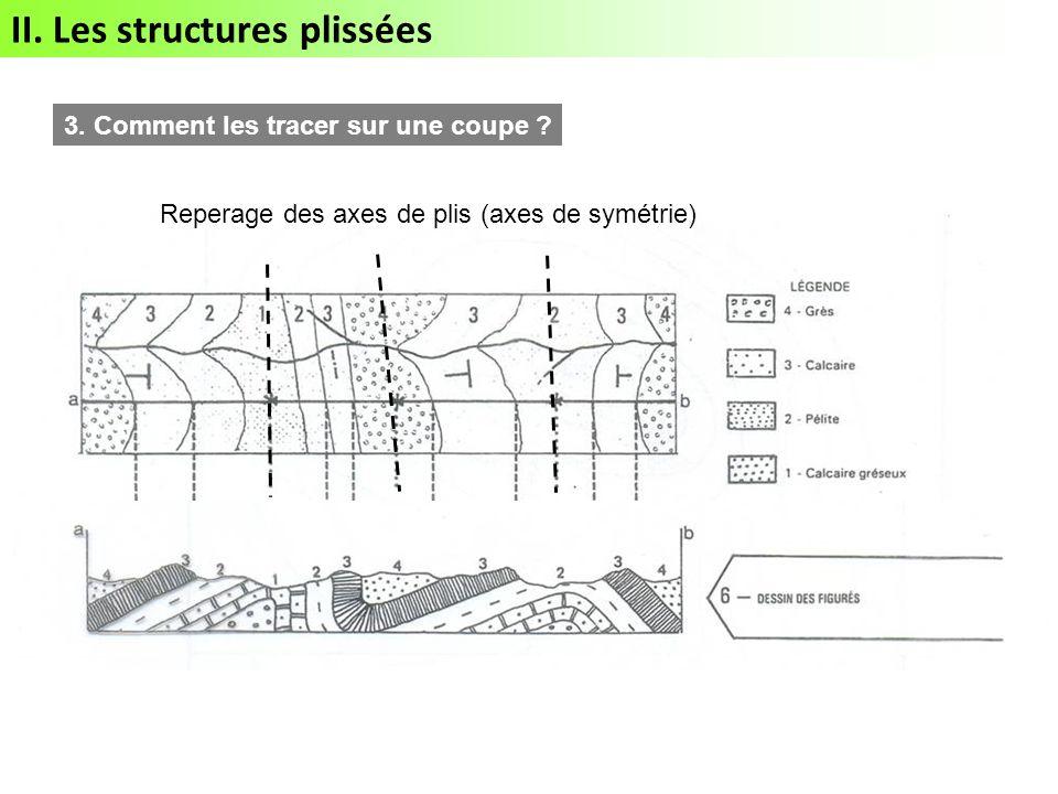 II. Les structures plissées