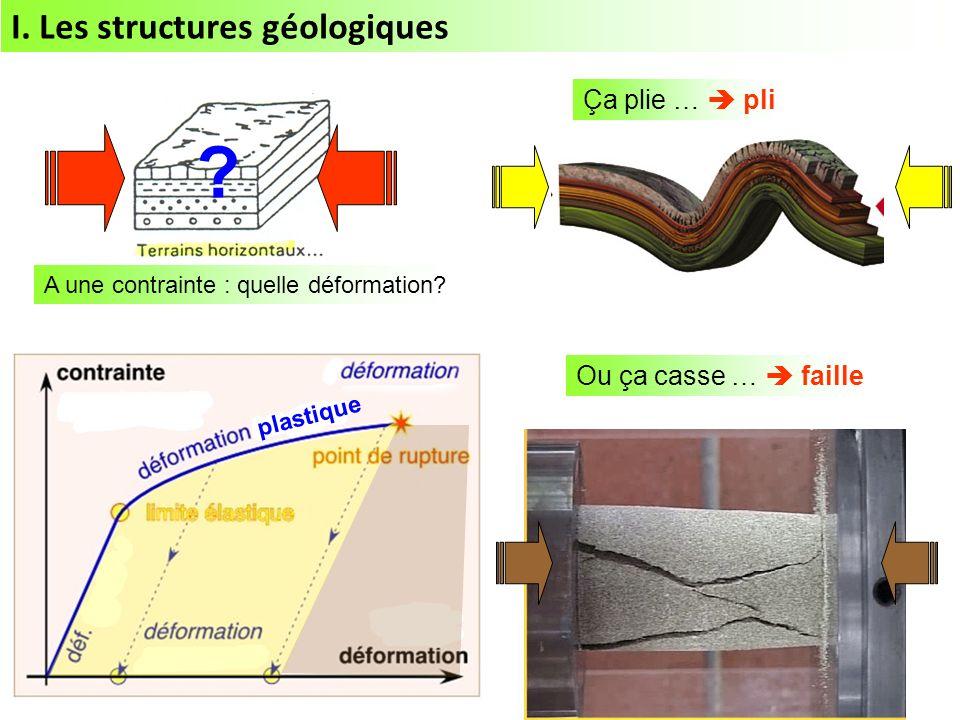 I. Les structures géologiques Ça plie …  pli Ou ça casse …  faille