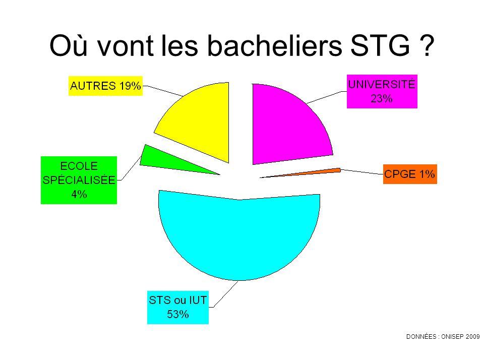 Où vont les bacheliers STG