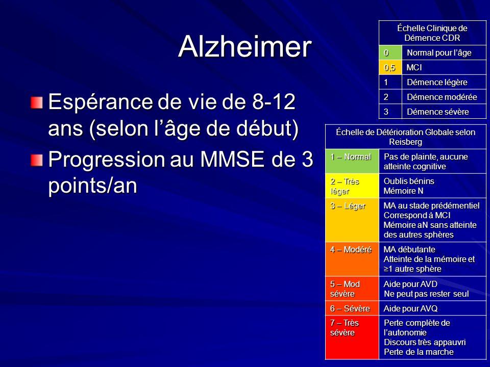 Alzheimer Espérance de vie de 8-12 ans (selon l'âge de début)