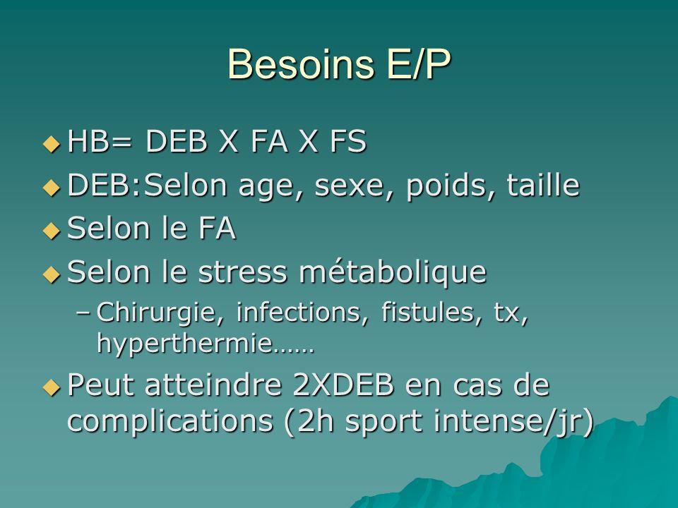 Besoins E/P HB= DEB X FA X FS DEB:Selon age, sexe, poids, taille