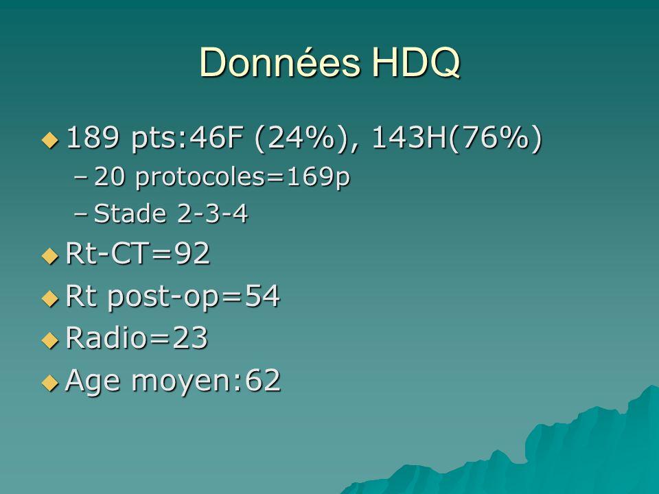 Données HDQ 189 pts:46F (24%), 143H(76%) Rt-CT=92 Rt post-op=54