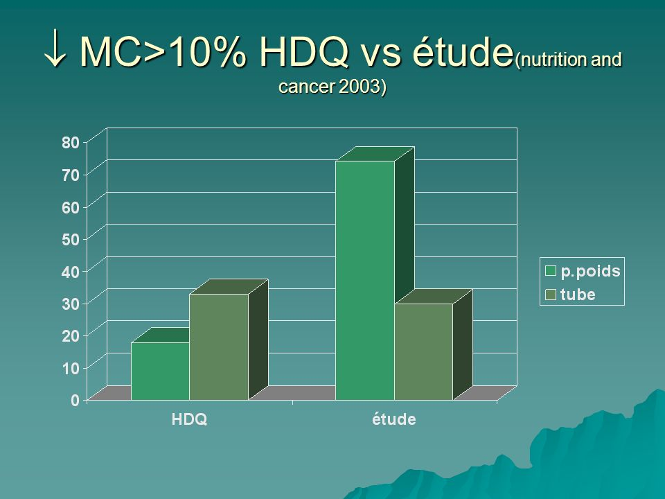  MC>10% HDQ vs étude(nutrition and cancer 2003)