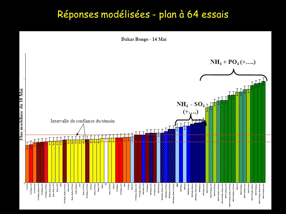 Réponses modélisées - plan à 64 essais