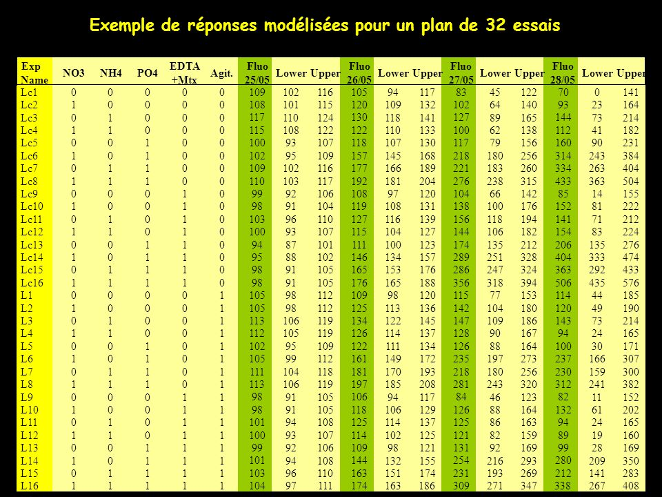 Exemple de réponses modélisées pour un plan de 32 essais
