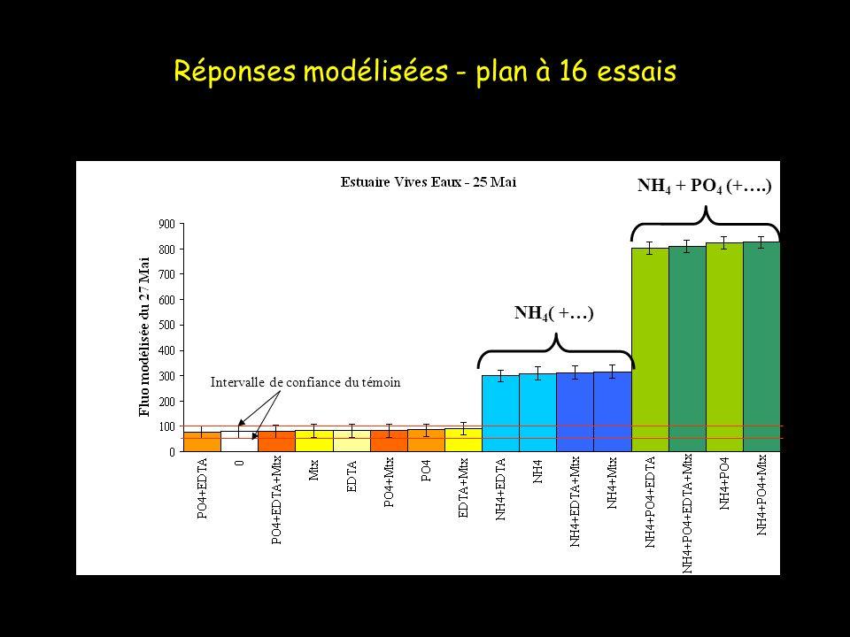 Réponses modélisées - plan à 16 essais