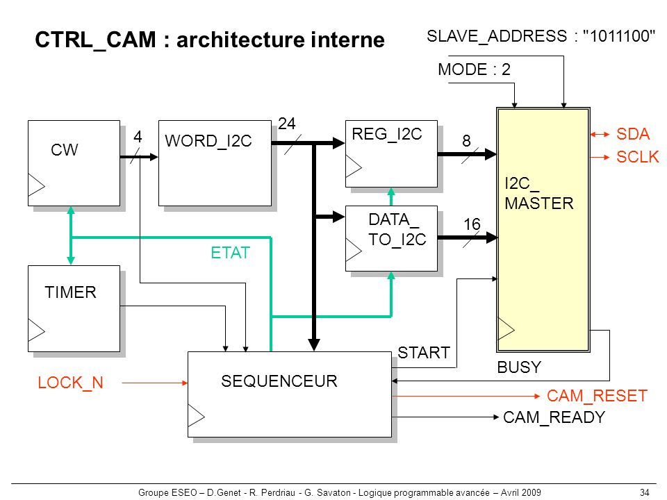 CTRL_CAM : architecture interne