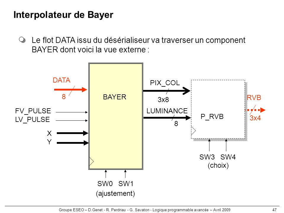 Interpolateur de Bayer