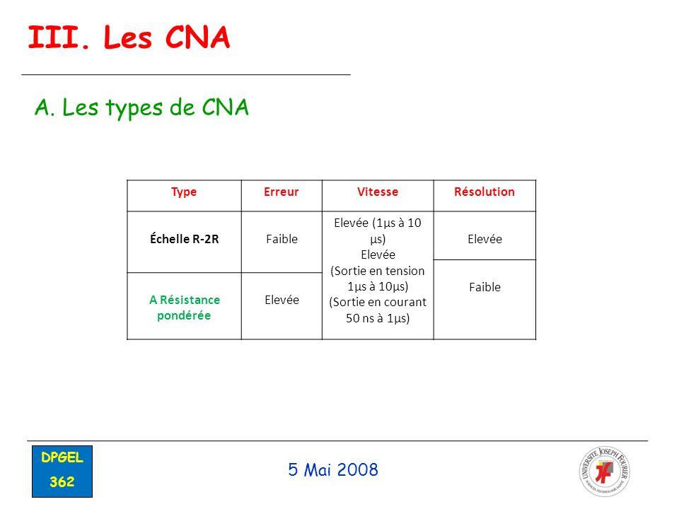 III. Les CNA A. Les types de CNA 5 Mai 2008 Type Erreur Vitesse
