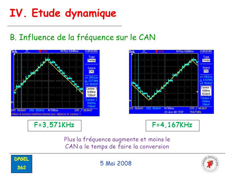 IV. Etude dynamique B. Influence de la fréquence sur le CAN F=3,571KHz