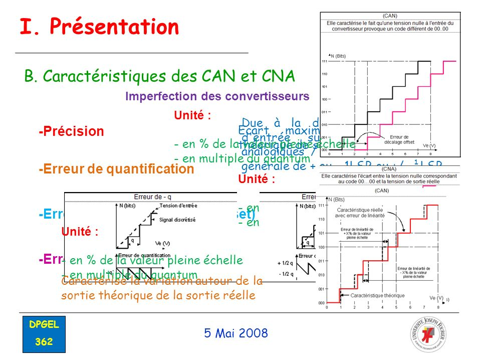 I. Présentation B. Caractéristiques des CAN et CNA -Précision