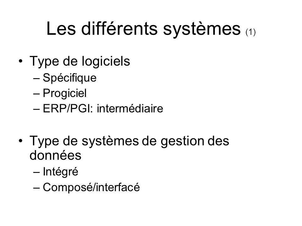 Les différents systèmes (1)