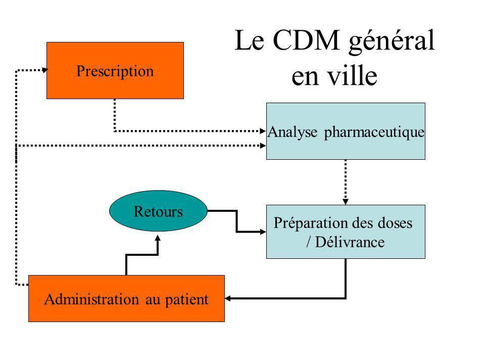 Le CDM général en ville Prescription Analyse pharmaceutique Retours