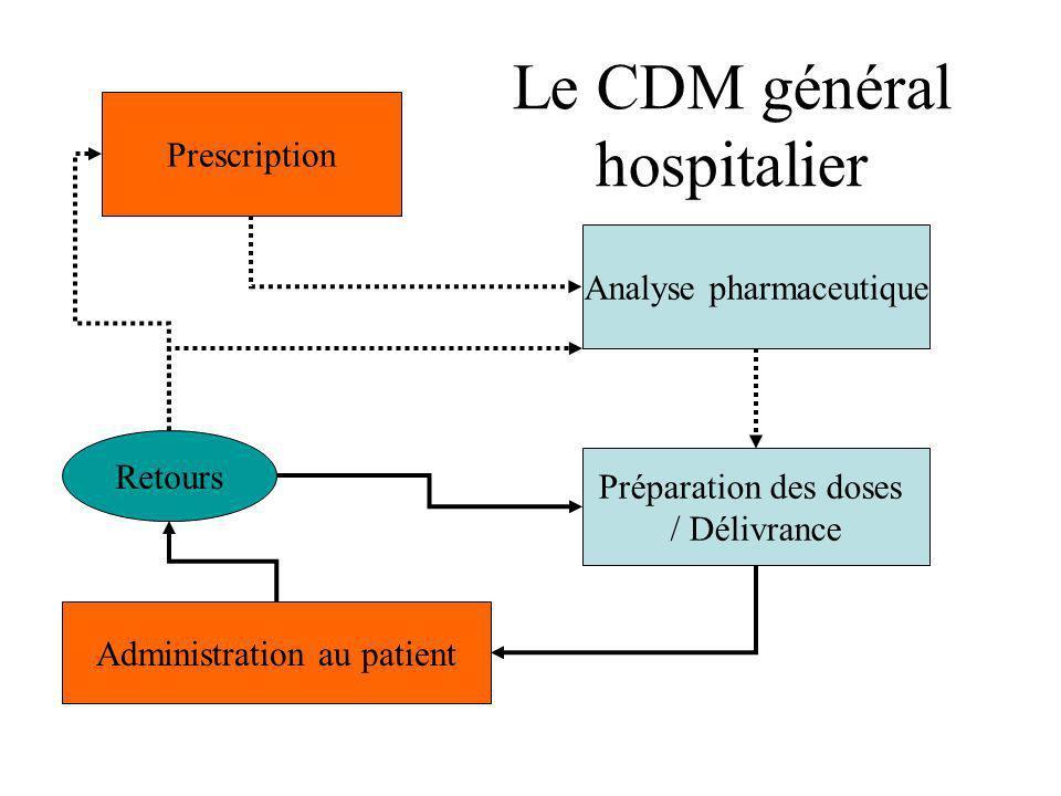Le CDM général hospitalier Prescription Analyse pharmaceutique Retours