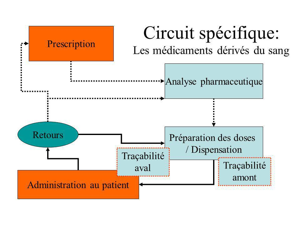 Circuit spécifique: Les médicaments dérivés du sang Prescription