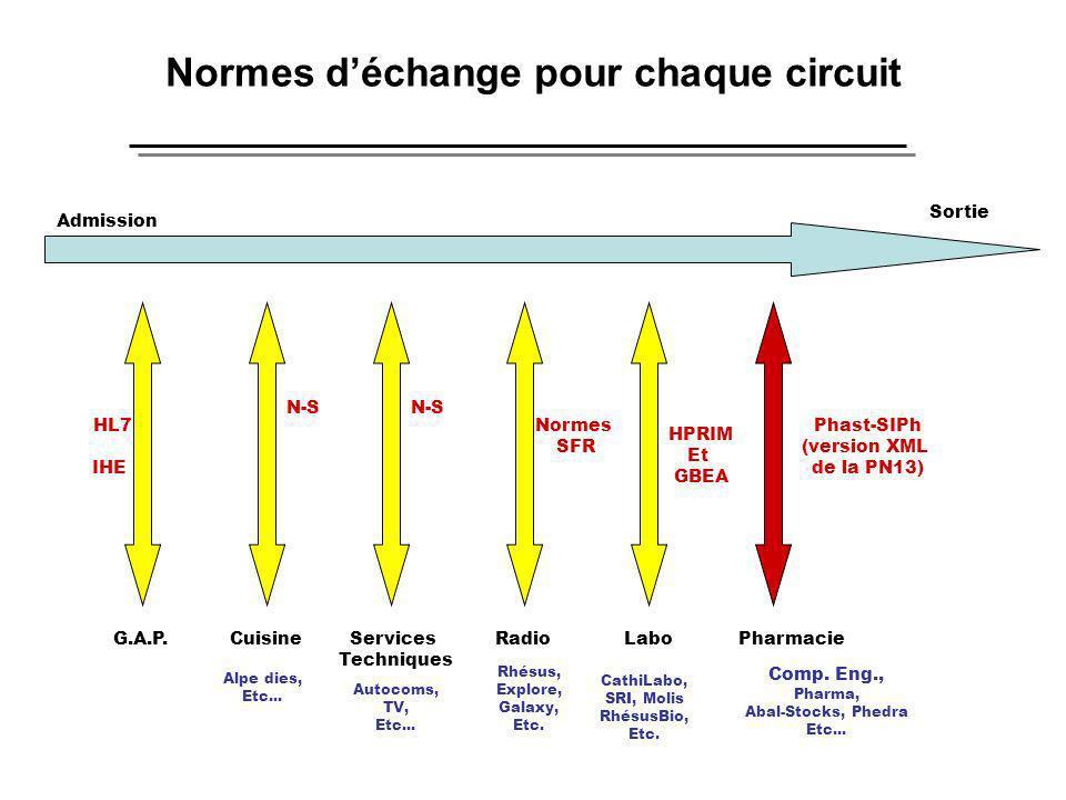 Normes d'échange pour chaque circuit