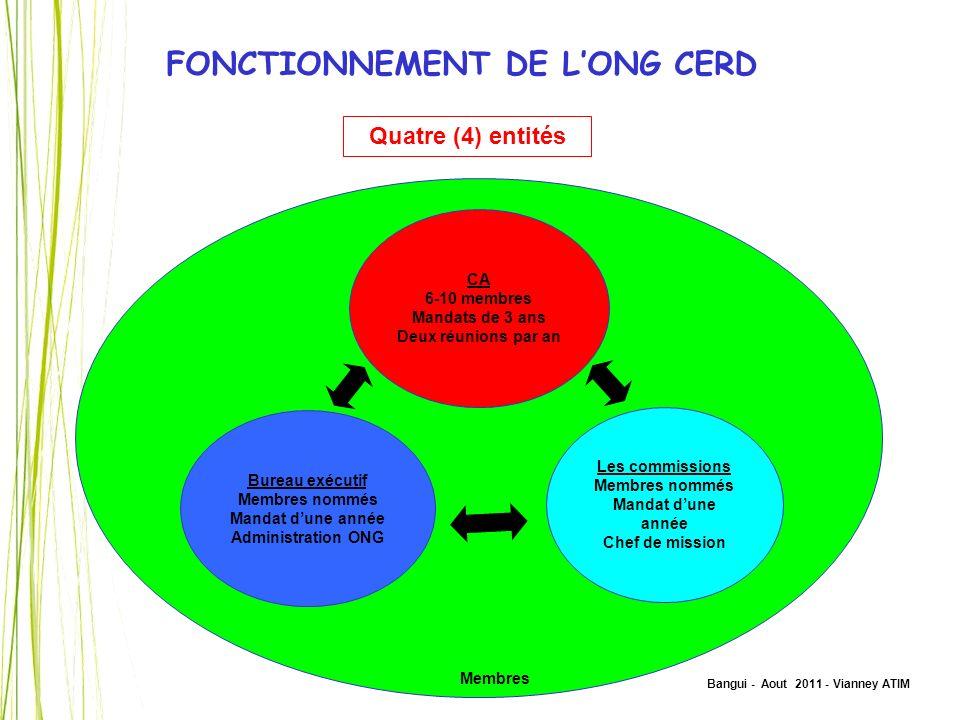 FONCTIONNEMENT DE L'ONG CERD
