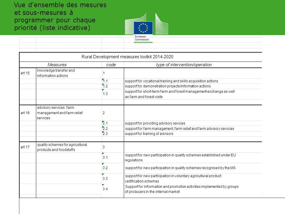 Vue d ensemble des mesures et sous-mesures à programmer pour chaque priorité (liste indicative)