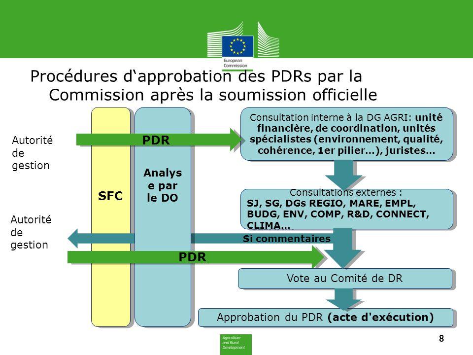 Procédures d'approbation des PDRs par la Commission après la soumission officielle