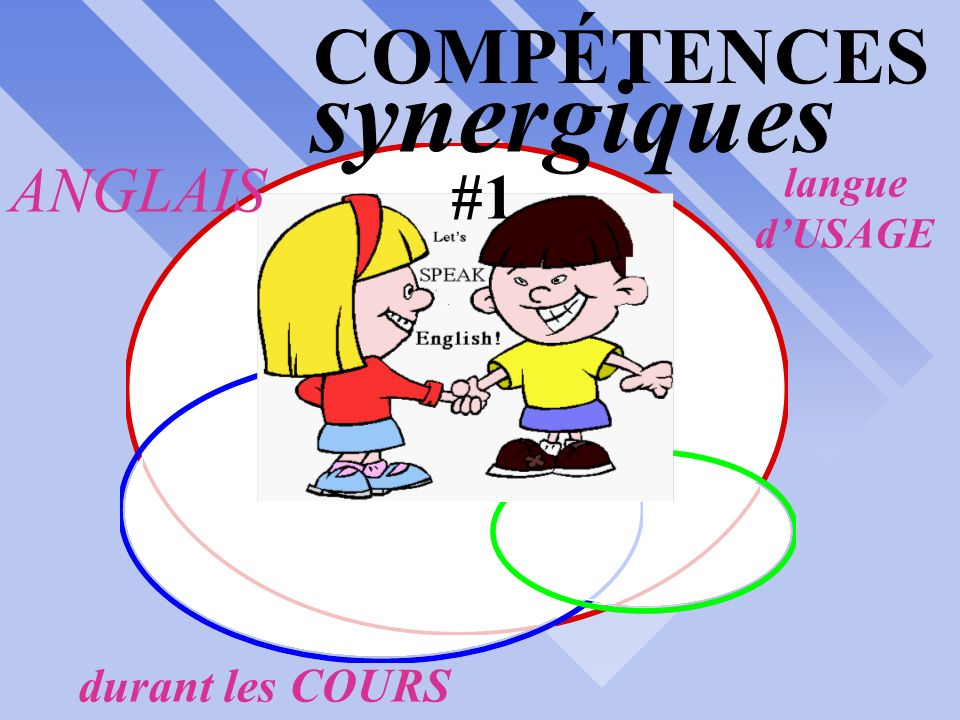 COMPÉTENCES synergiques ANGLAIS #1 langue d'USAGE durant les COURS