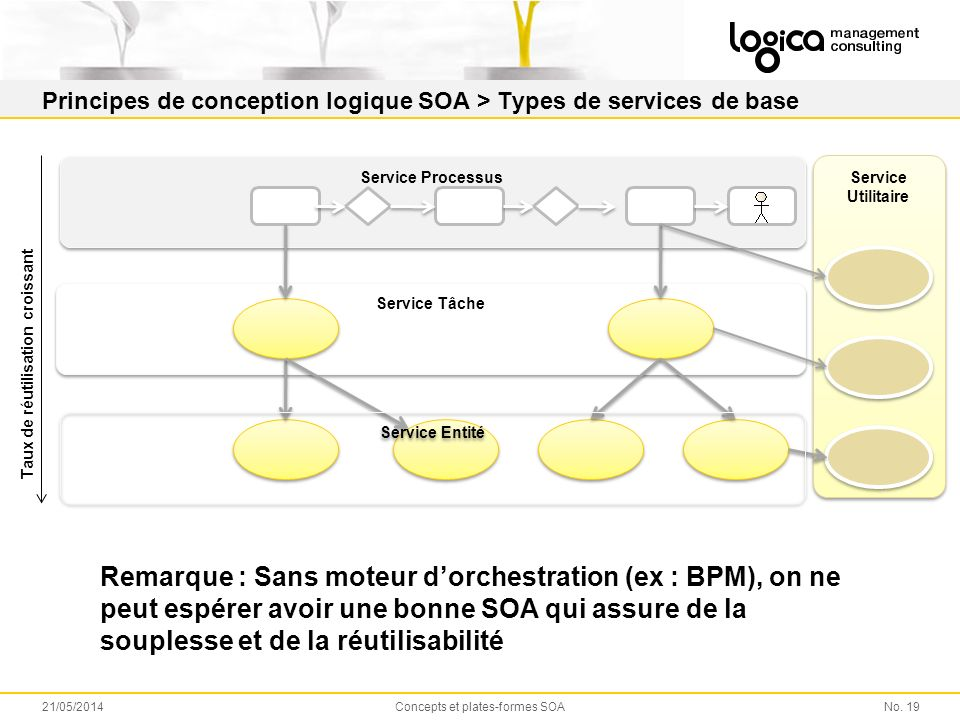 Principes de conception logique SOA > Types de services de base