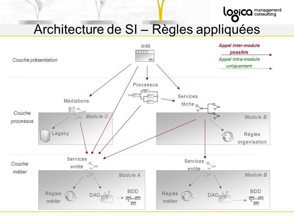 Architecture de SI – Règles appliquées
