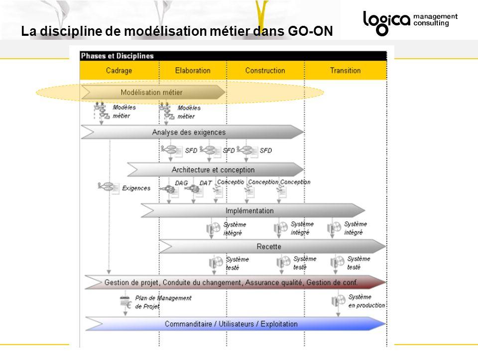 La discipline de modélisation métier dans GO-ON