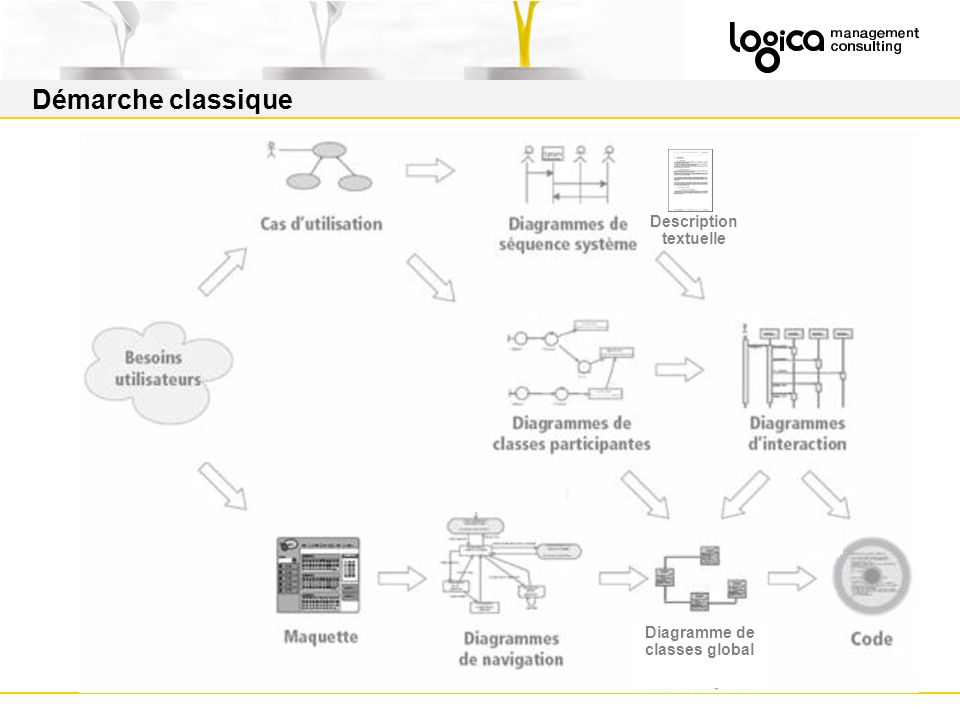 Description textuelle Diagramme de classes global