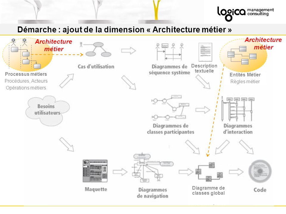 Démarche : ajout de la dimension « Architecture métier »