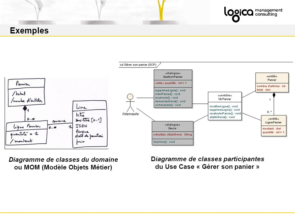 Exemples Diagramme de classes du domaine ou MOM (Modèle Objets Métier)