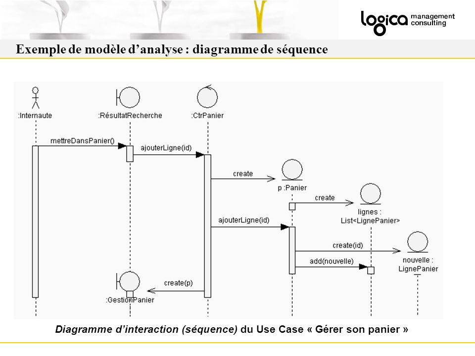 Diagramme d'interaction (séquence) du Use Case « Gérer son panier »