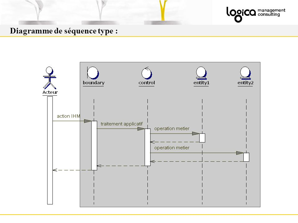 Diagramme de séquence type :