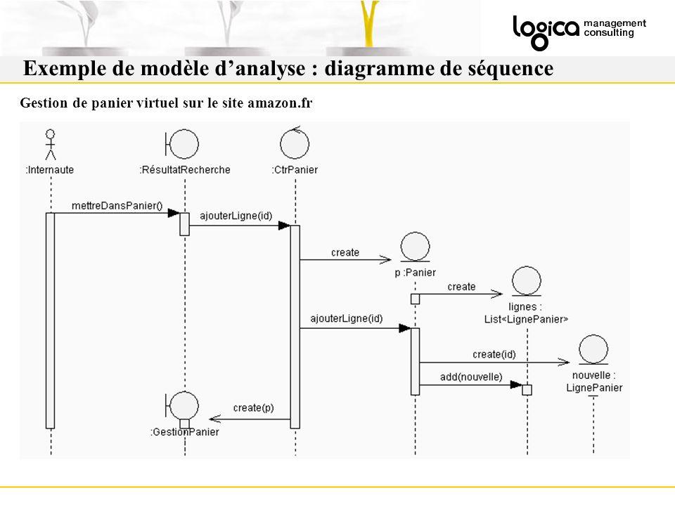 Gestion de panier virtuel sur le site amazon.fr