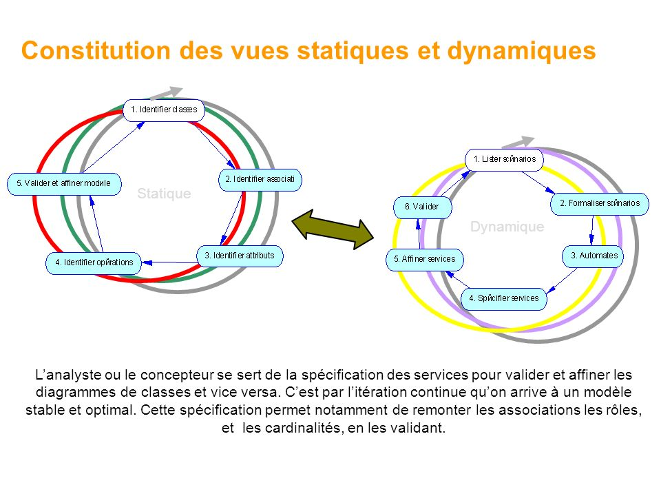 Constitution des vues statiques et dynamiques