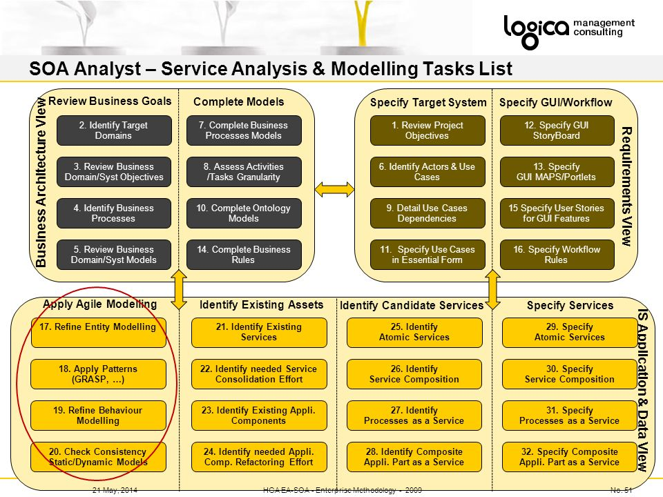 SOA Analyst – Service Analysis & Modelling Tasks List